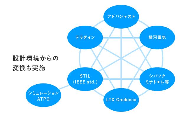 テストプログラム/パターン変換